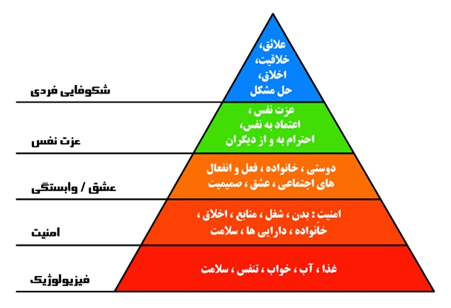 maslow case study Start studying maslow learn vocabulary, terms, and more with flashcards, games, and other study tools.